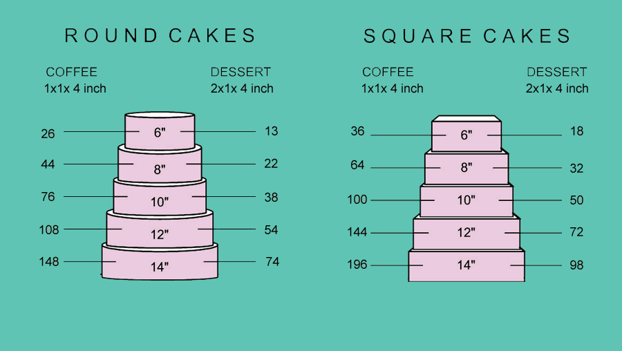 Size Cake Serving Guide